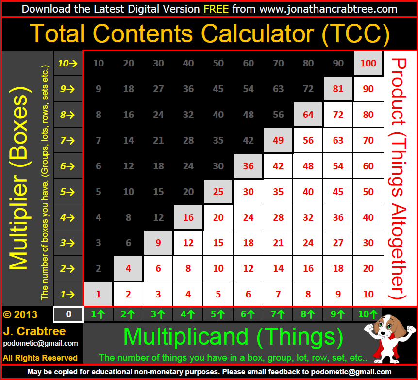Podometic Contents Calculator - Times Tables Multiplication Facts