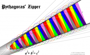 The Zipper of Pythagoras