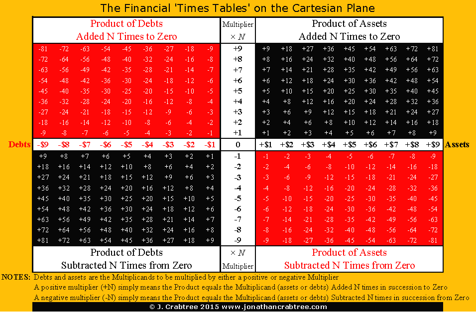 The Lost Logic Of Elementary Mathematics The Financial Times Tables